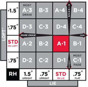 Loft Adjustment Chart